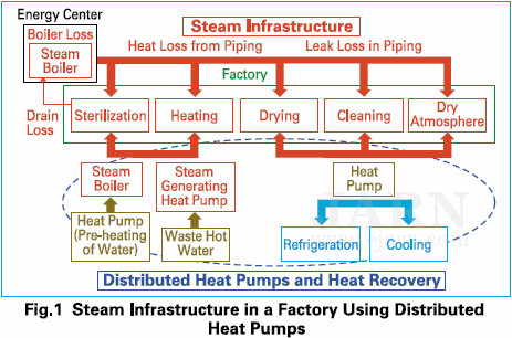 Trends in Industrial Heat Pump Technology in Japan